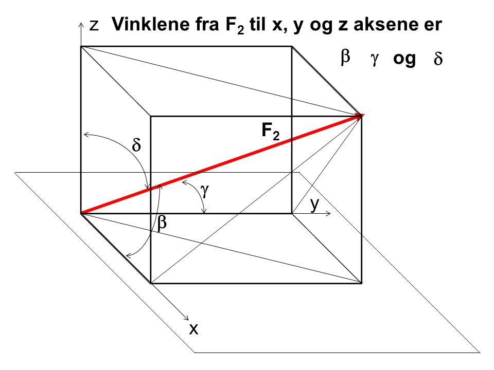 x y z F2F2 F 2x = F 2 cos  F 2y = F 2 cos  F 2z = F 2 cos  F 2 kan deles opp i   