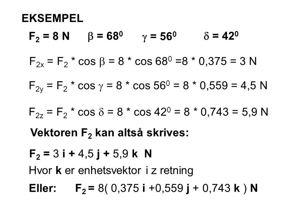 EKSEMPEL F 2 = 8 N  = 68 0  = 56 0  = 42 0 F 2x = F 2 * cos  = 8 * cos 68 0 =8 * 0,375 = 3 N F 2y = F 2 * cos  = 8 * cos 56 0 = 8 * 0,559 = 4,5 N F 2z = F 2 * cos  = 8 * cos 42 0 = 8 * 0,743 = 5,9 N Vektoren F 2 kan altså skrives: F 2 = 3 i + 4,5 j + 5,9 k N Hvor k er enhetsvektor i z retning Eller: F 2 = 8( 0,375 i +0,559 j + 0,743 k ) N