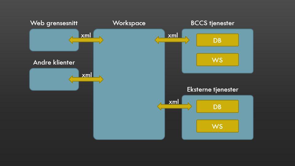 DB WS WorkspaceWeb grensesnitt Andre klienter BCCS tjenester Eksterne tjenester DB WS xml