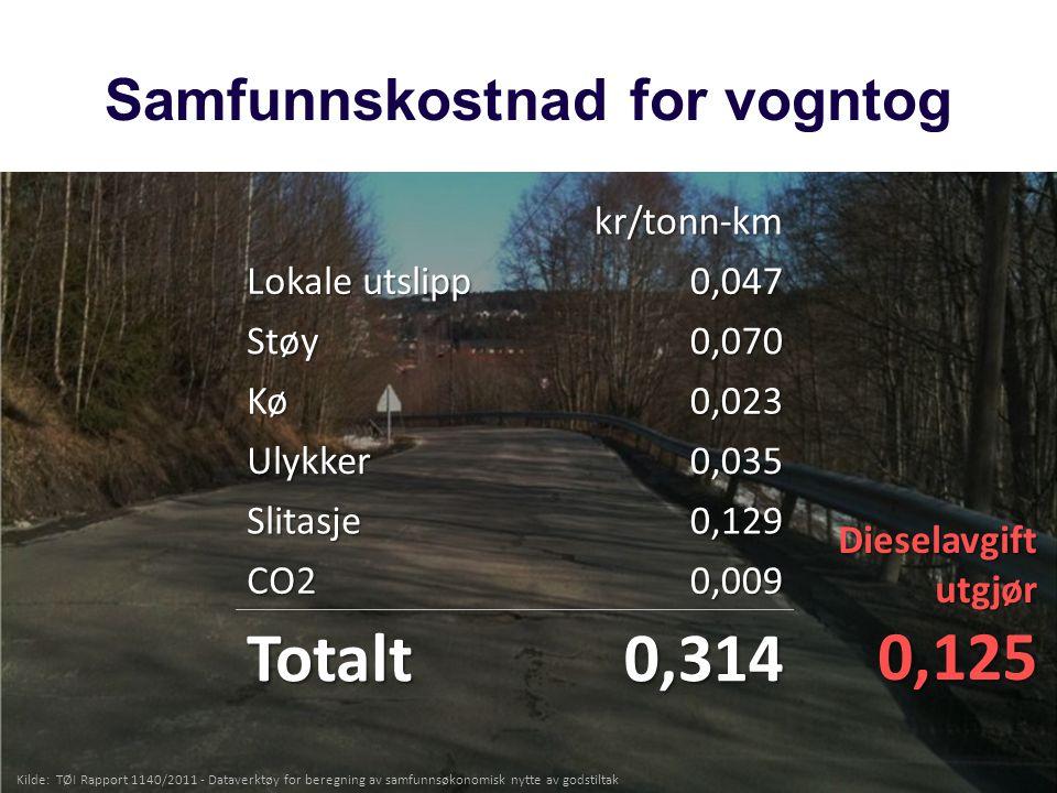 Samfunnskostnad for vogntogkr/tonn-km Lokale utslipp 0,047 Støy0,070 Kø0,023 Ulykker0,035 Slitasje0,129 CO20,009 Totalt0,314 Kilde: TØ