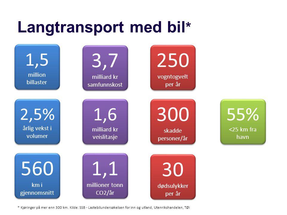 Langtransport med bil * 55% <25 km fra havn 560 km i gjennomsnitt 1,1 millioner tonn CO2/år 2,5% årlig vekst i volumer 30 dødsulykker per år 300 skadd