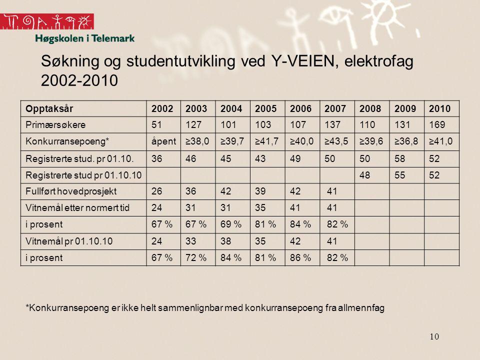 10 Søkning og studentutvikling ved Y-VEIEN, elektrofag 2002-2010 *Konkurransepoeng er ikke helt sammenlignbar med konkurransepoeng fra allmennfag Oppt