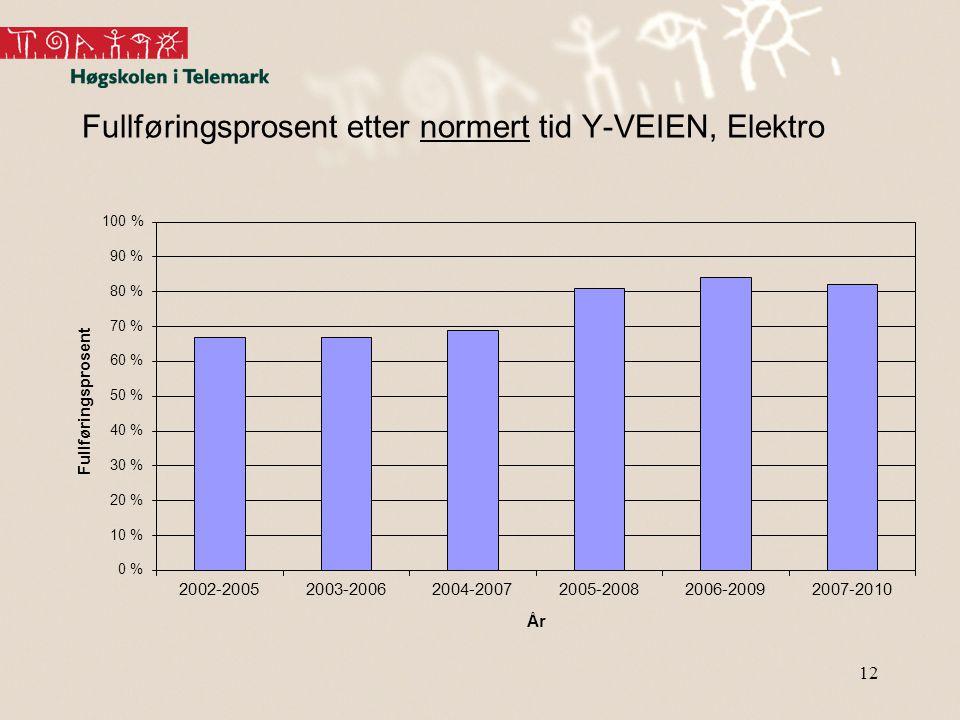 12 Fullføringsprosent etter normert tid Y-VEIEN, Elektro