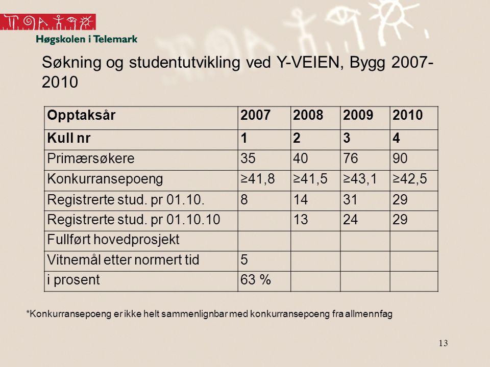 13 Søkning og studentutvikling ved Y-VEIEN, Bygg 2007- 2010 *Konkurransepoeng er ikke helt sammenlignbar med konkurransepoeng fra allmennfag Opptaksår