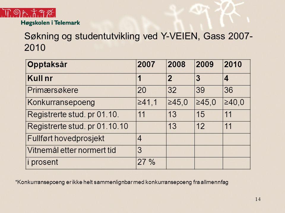 14 Søkning og studentutvikling ved Y-VEIEN, Gass 2007- 2010 *Konkurransepoeng er ikke helt sammenlignbar med konkurransepoeng fra allmennfag Opptaksår2007200820092010 Kull nr1234 Primærsøkere20323936 Konkurransepoeng≥41,1≥45,0 ≥40,0 Registrerte stud.