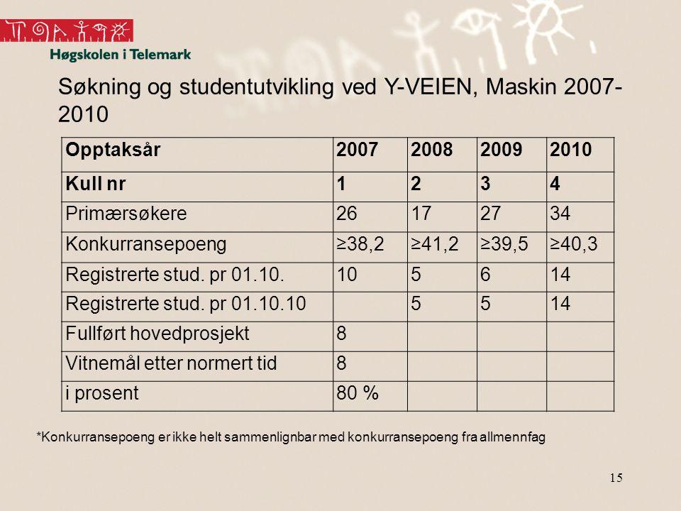 15 Søkning og studentutvikling ved Y-VEIEN, Maskin 2007- 2010 *Konkurransepoeng er ikke helt sammenlignbar med konkurransepoeng fra allmennfag Opptaks