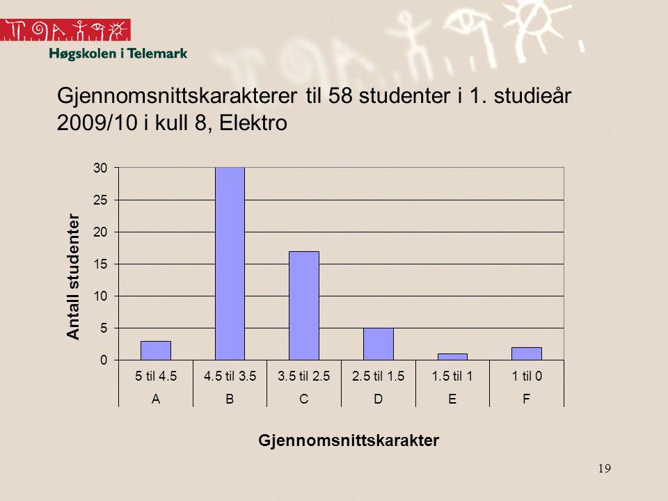 19 Gjennomsnittskarakterer til 58 studenter i 1. studieår 2009/10 i kull 8, Elektro
