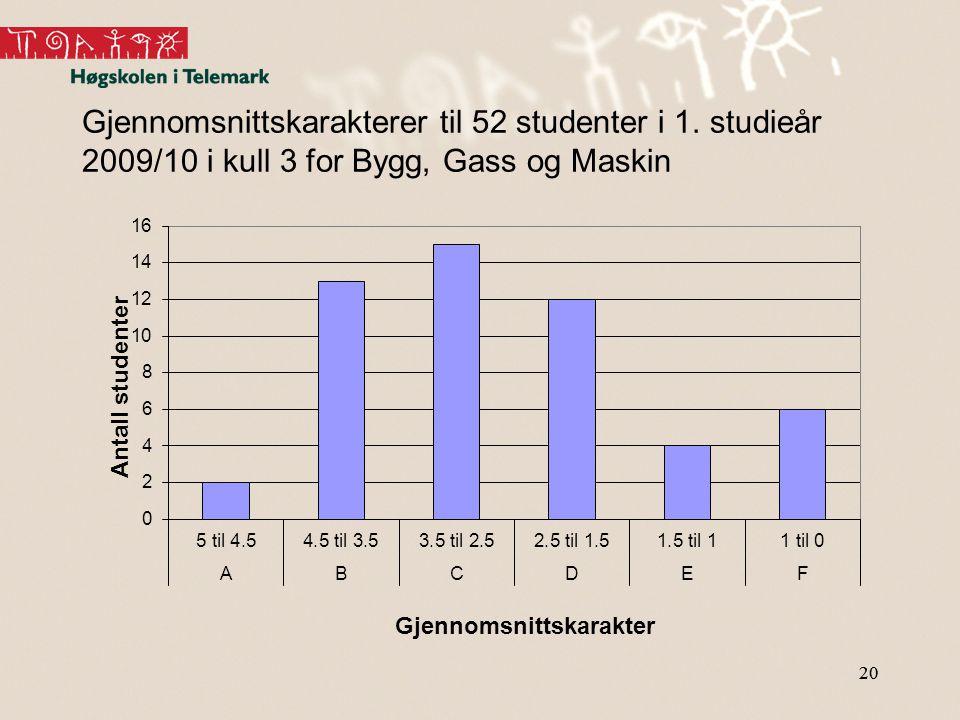20 Gjennomsnittskarakterer til 52 studenter i 1. studieår 2009/10 i kull 3 for Bygg, Gass og Maskin