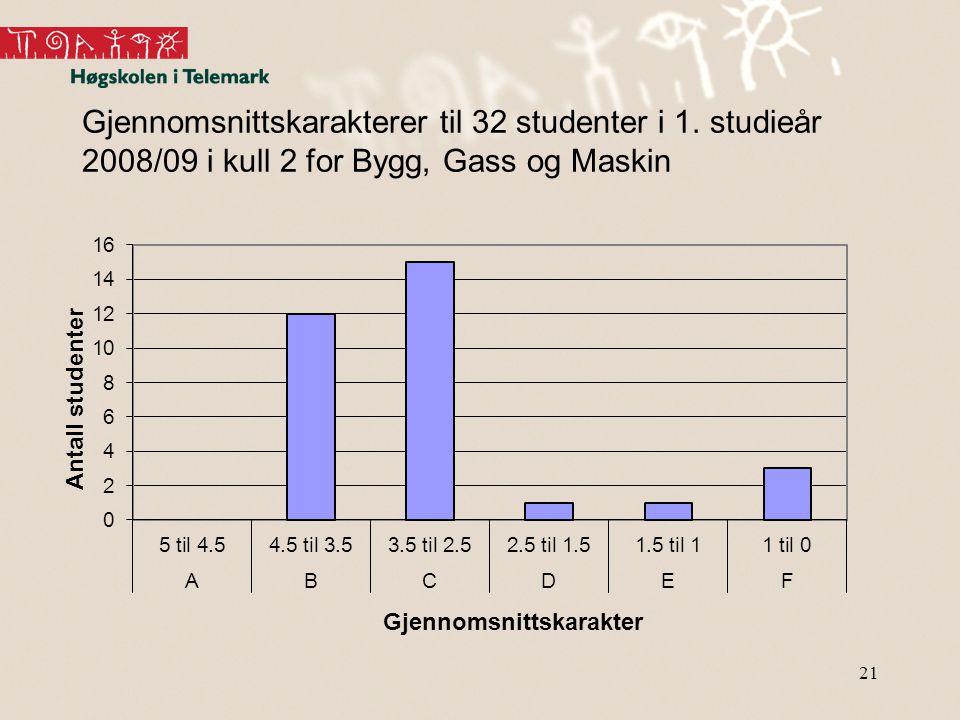 21 Gjennomsnittskarakterer til 32 studenter i 1. studieår 2008/09 i kull 2 for Bygg, Gass og Maskin