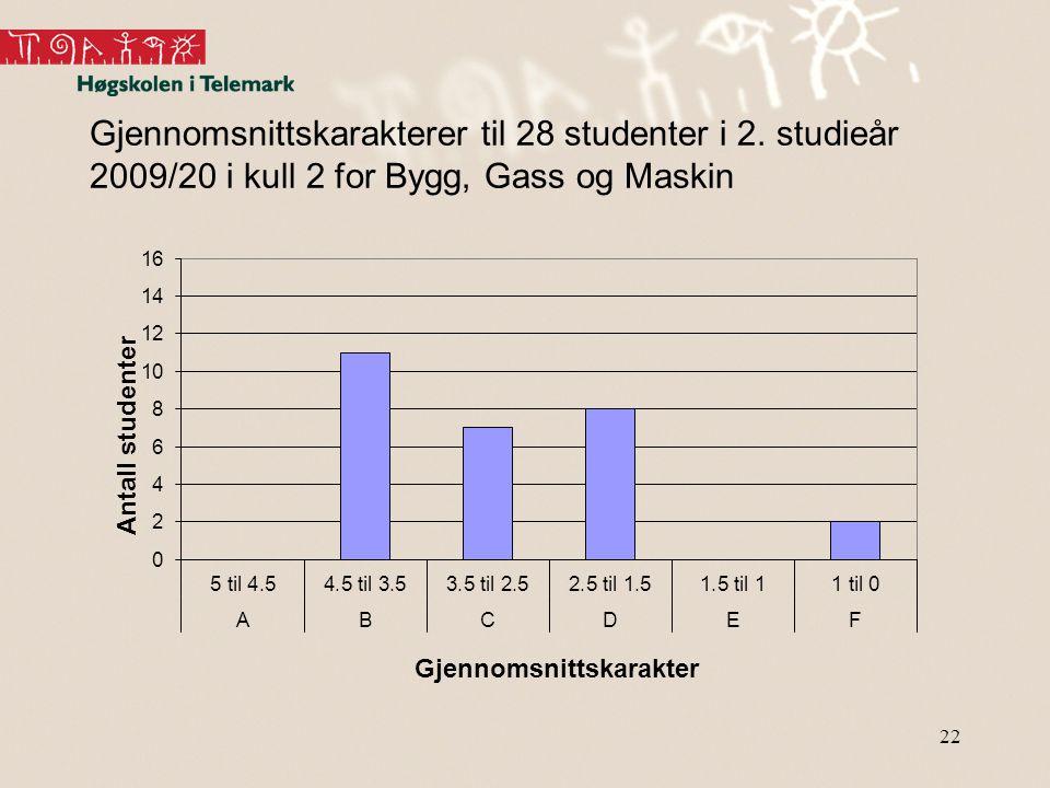 22 Gjennomsnittskarakterer til 28 studenter i 2. studieår 2009/20 i kull 2 for Bygg, Gass og Maskin