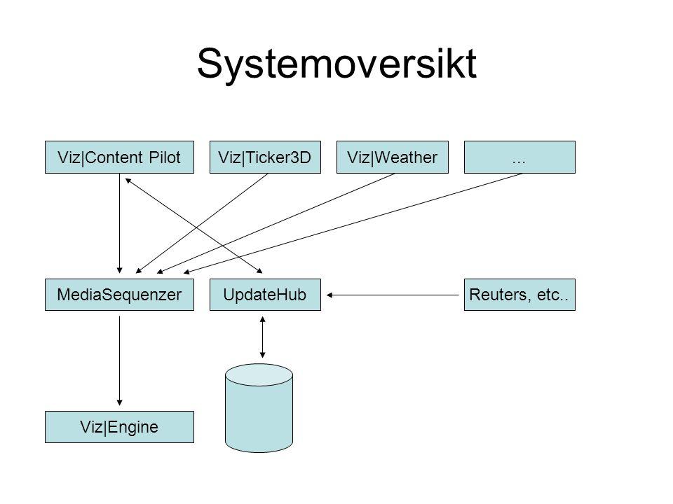 Systemoversikt Viz|Content Pilot MediaSequenzerUpdateHubReuters, etc..