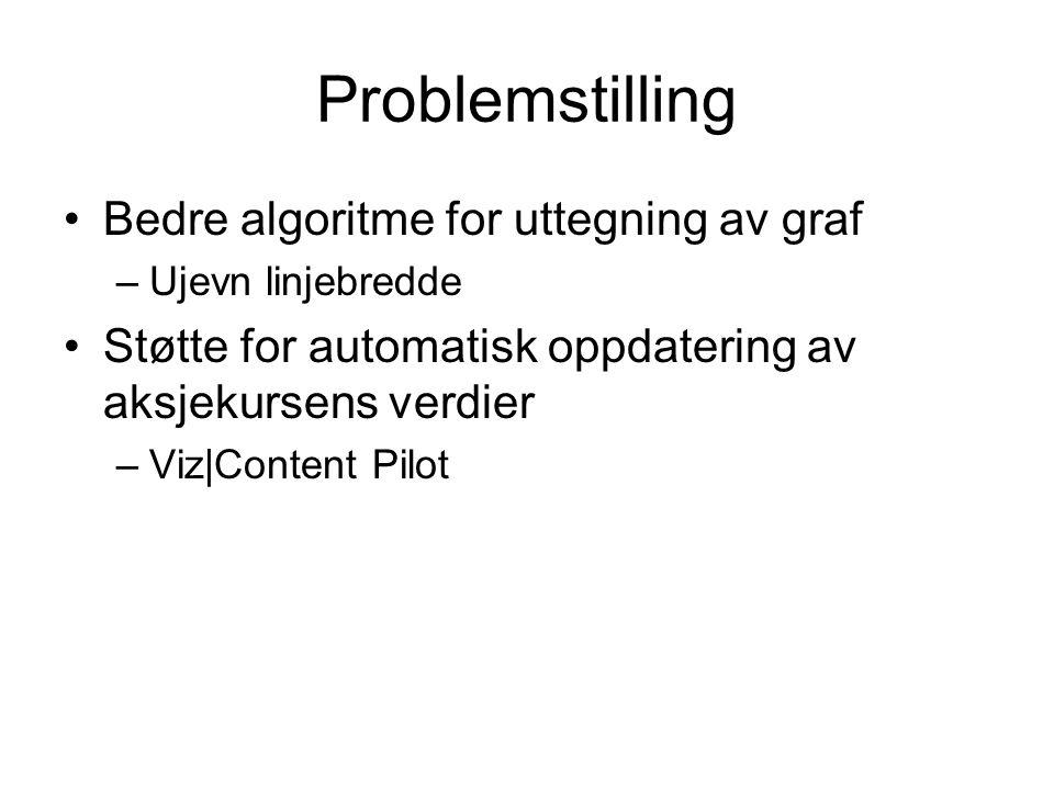 Problemstilling Bedre algoritme for uttegning av graf –Ujevn linjebredde Støtte for automatisk oppdatering av aksjekursens verdier –Viz|Content Pilot