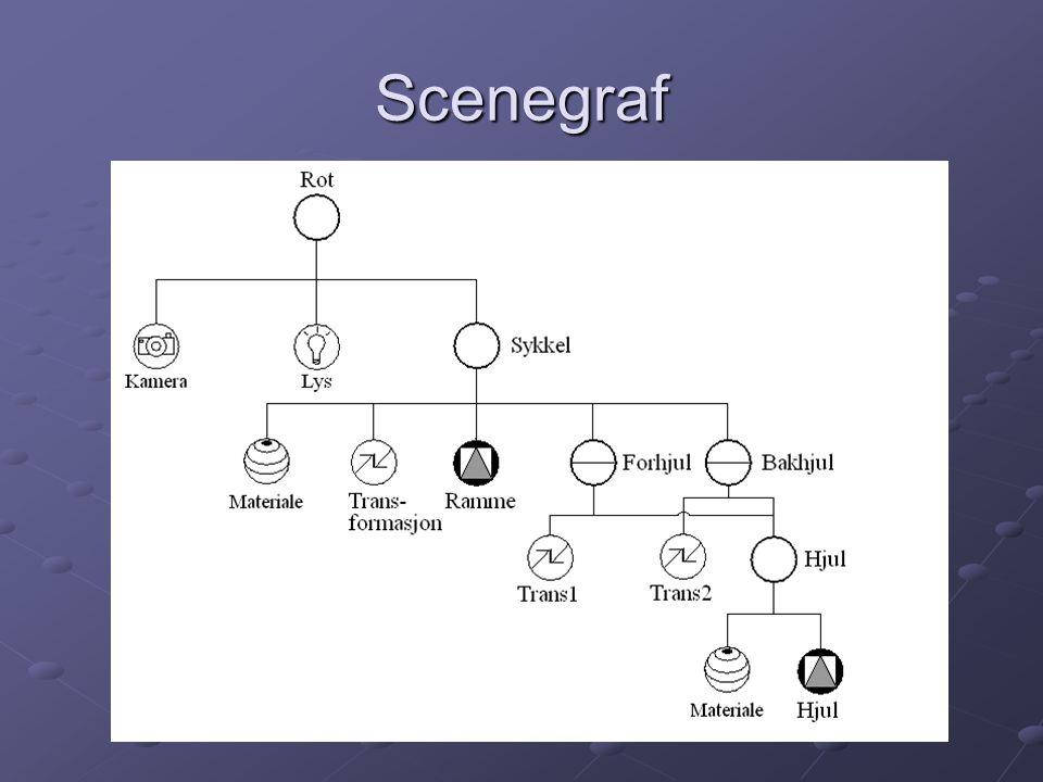 Scenegraf(2) Scenegrafens noder lagres som objekter i scenedatabasen og ikke tabeller av piksler.
