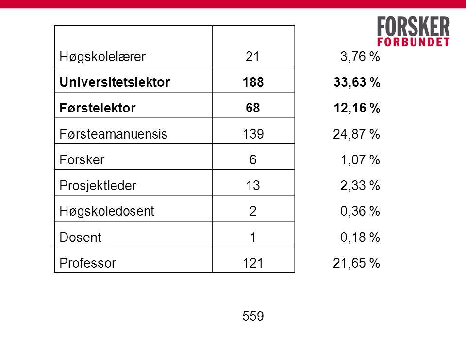 Høgskolelærer213,76 % Universitetslektor18833,63 % Førstelektor6812,16 % Førsteamanuensis13924,87 % Forsker61,07 % Prosjektleder132,33 % Høgskoledosent20,36 % Dosent10,18 % Professor12121,65 % 559