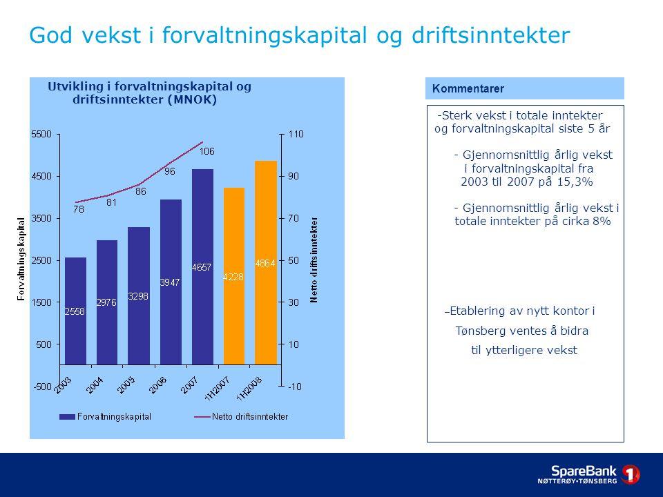 God vekst i forvaltningskapital og driftsinntekter Utvikling i forvaltningskapital og driftsinntekter (MNOK) Kommentarer -Sterk vekst i totale inntekter og forvaltningskapital siste 5 år - Gjennomsnittlig årlig vekst i forvaltningskapital fra 2003 til 2007 på 15,3% - Gjennomsnittlig årlig vekst i totale inntekter på cirka 8% – Etablering av nytt kontor i Tønsberg ventes å bidra til ytterligere vekst