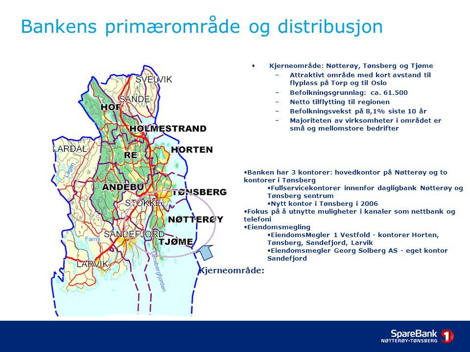 Bankens primærområde og distribusjon Kjerneområde: Nøtterøy, Tønsberg og Tjøme –Attraktivt område med kort avstand til flyplass på Torp og til Oslo –Befolkningsgrunnlag: ca.