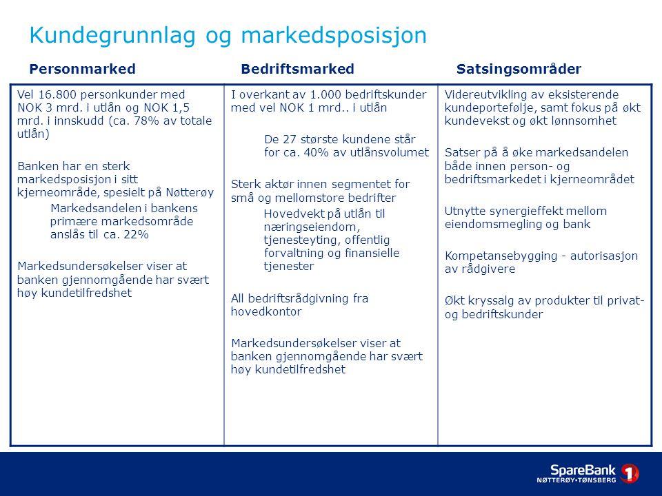 Kundegrunnlag og markedsposisjon Personmarked Bedriftsmarked Satsingsområder Vel 16.800 personkunder med NOK 3 mrd.