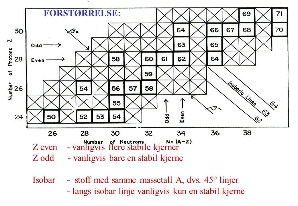 Z even - vanligvis flere stabile kjerner Z odd - vanligvis bare en stabil kjerne Isobar - stoff med samme massetall A, dvs. 45° linjer - langs isobar