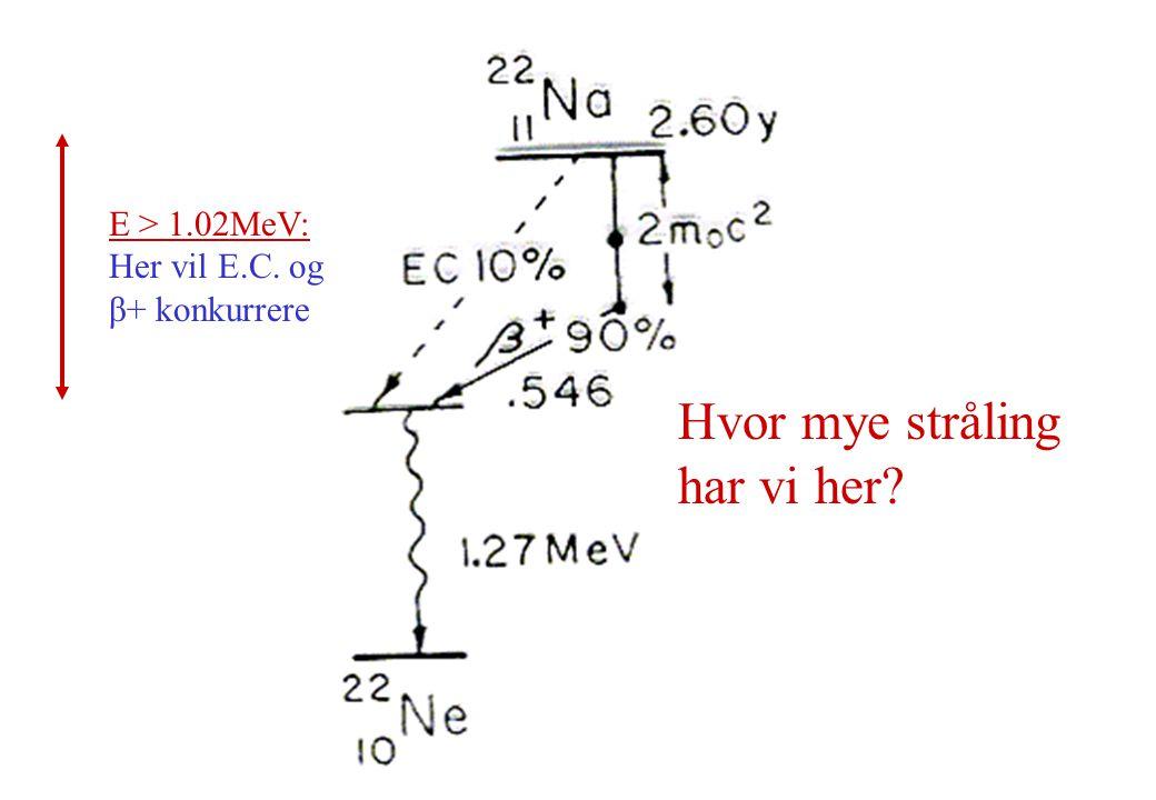 E > 1.02MeV: Her vil E.C. og β+ konkurrere Hvor mye stråling har vi her?