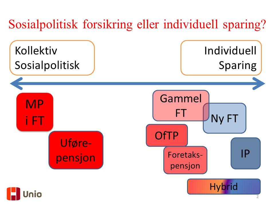 2 IP Ny FT Uføre- pensjon Hybrid OfTP Gammel FT MP i FT MP i FT Foretaks- pensjon Kollektiv Sosialpolitisk Individuell Sparing Sosialpolitisk forsikring eller individuell sparing