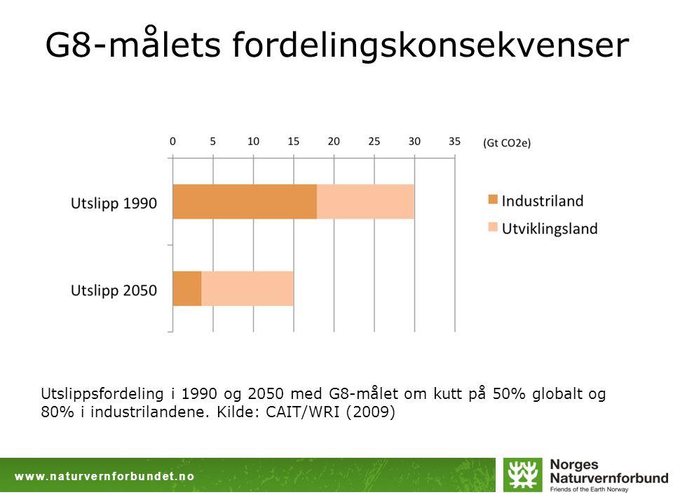 www.naturvernforbundet.no G8-målets fordelingskonsekvenser Utslippsfordeling i 1990 og 2050 med G8-målet om kutt på 50% globalt og 80% i industrilandene.