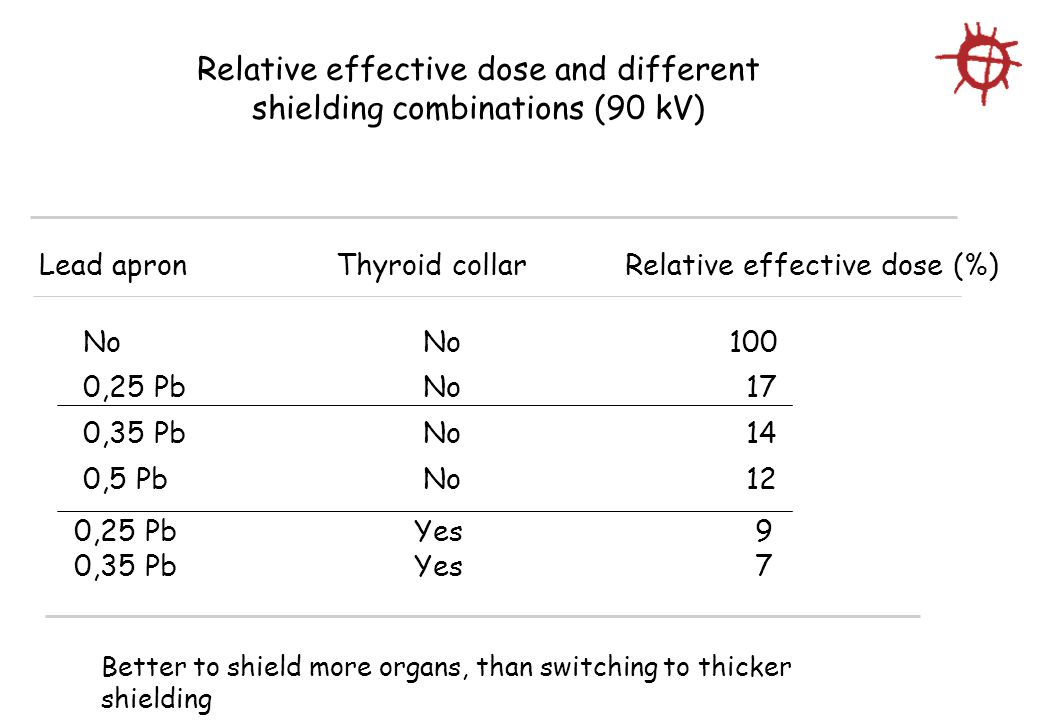 Relative effective dose and different shielding combinations (90 kV) Lead apron Thyroid collar Relative effective dose (%) No No 100 0,25 Pb No 17 0,35 Pb No 14 0,5 Pb No 12 Better to shield more organs, than switching to thicker shielding 0,25 Pb Yes 9 0,35 Pb Yes 7