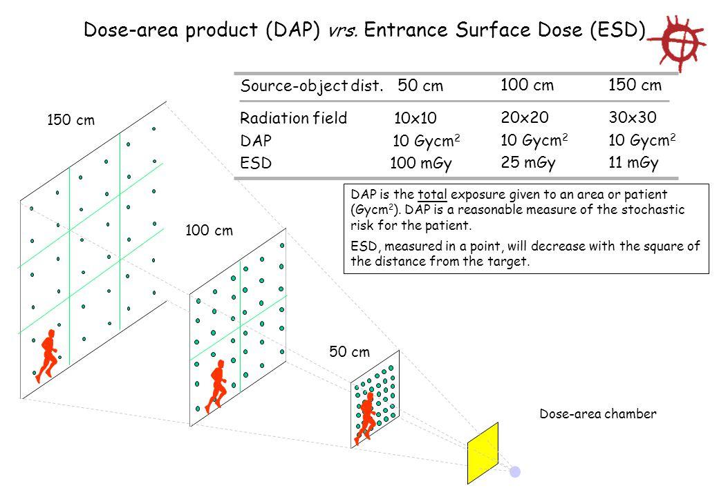 Dose-area product (DAP) vrs. Entrance Surface Dose (ESD) 150 cm 100 cm 50 cm Dose-area chamber Source-object dist. 50 cm Radiation field 10x10 DAP 10
