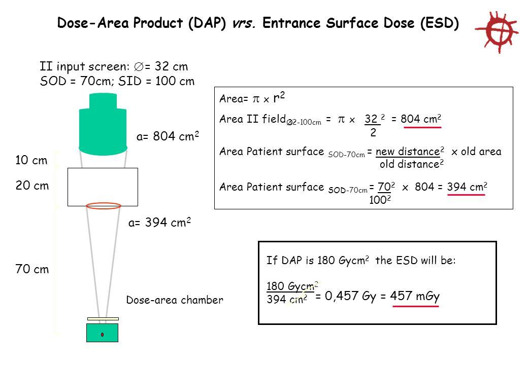 Area=  x r 2 Area II field  32-100cm =  x 32 2 = 804 cm 2 2 Area Patient surface SOD-70cm = new distance 2 x old area old distance 2 Area Patient surface SOD -70cm = 70 2 x 804 = 394 cm 2 100 2 Dose-Area Product (DAP) vrs.