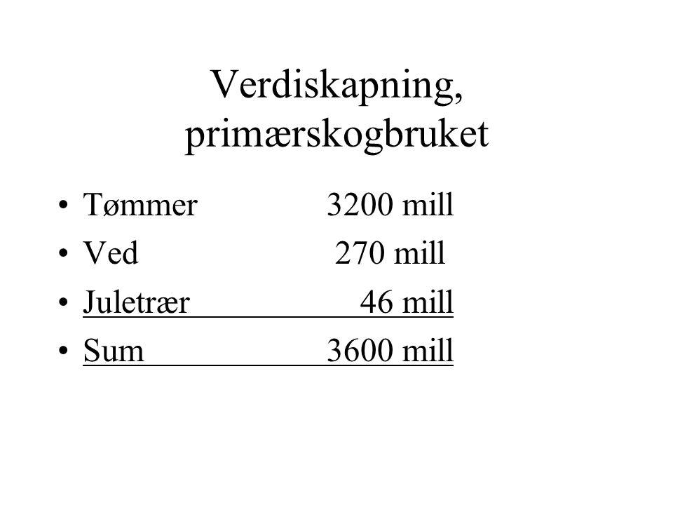 """Sysselsetting i skogbruket 1950 – 33.000 skogsarbeidere 1985 – 4.350 """" jfr Kroken Overgang fra fløting til tog/biltransport Fra hest, via traktor til"""