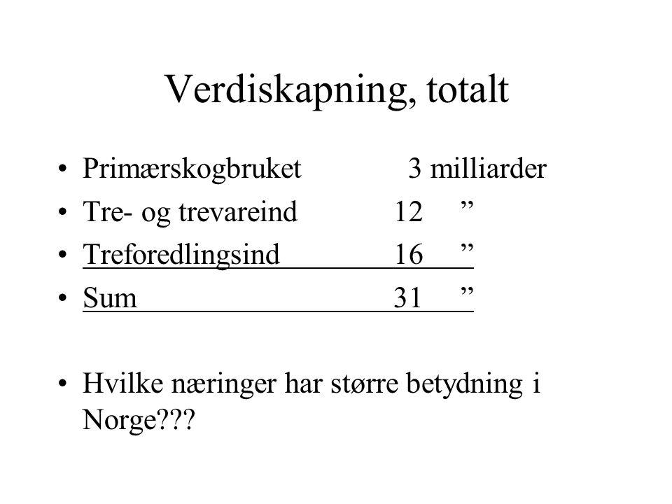 Verdiskapning, primærskogbruket Tømmer3200 mill Ved 270 mill Juletrær 46 mill Sum3600 mill