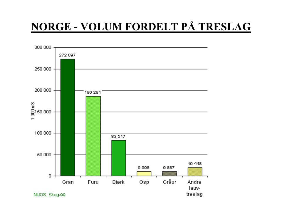 """50% av landarealet ligger under barskoggrensa (143 mill daa) –71 mill daa prod skogsmark –17 """"uprod skog –13 """"myr –42"""" andre areal Restriksjoner og ve"""
