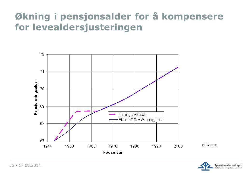 Økning i pensjonsalder for å kompensere for levealdersjusteringen Kilde: SSB 36  17.08.2014