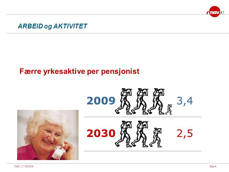 NAV, 17.08.2014Side 4 Færre yrkesaktive per pensjonist 20093,4 20302,5 ARBEID og AKTIVITET