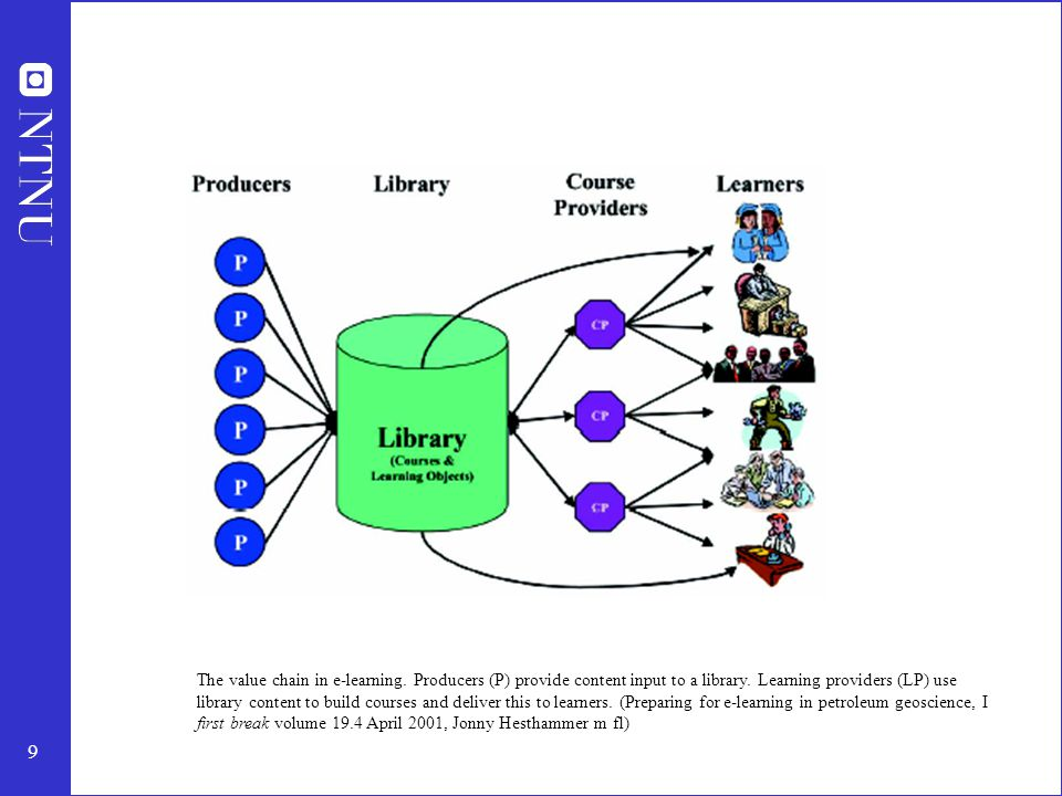9 The value chain in e-learning. Producers (P) provide content input to a library. Learning providers (LP) use library content to build courses and de