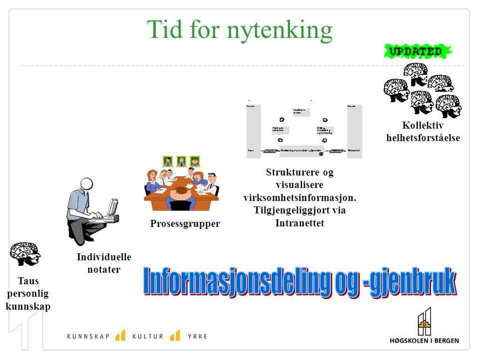 Tid for nytenking Taus personlig kunnskap Individuelle notater Prosessgrupper Strukturere og visualisere virksomhetsinformasjon. Tilgjengeliggjort via