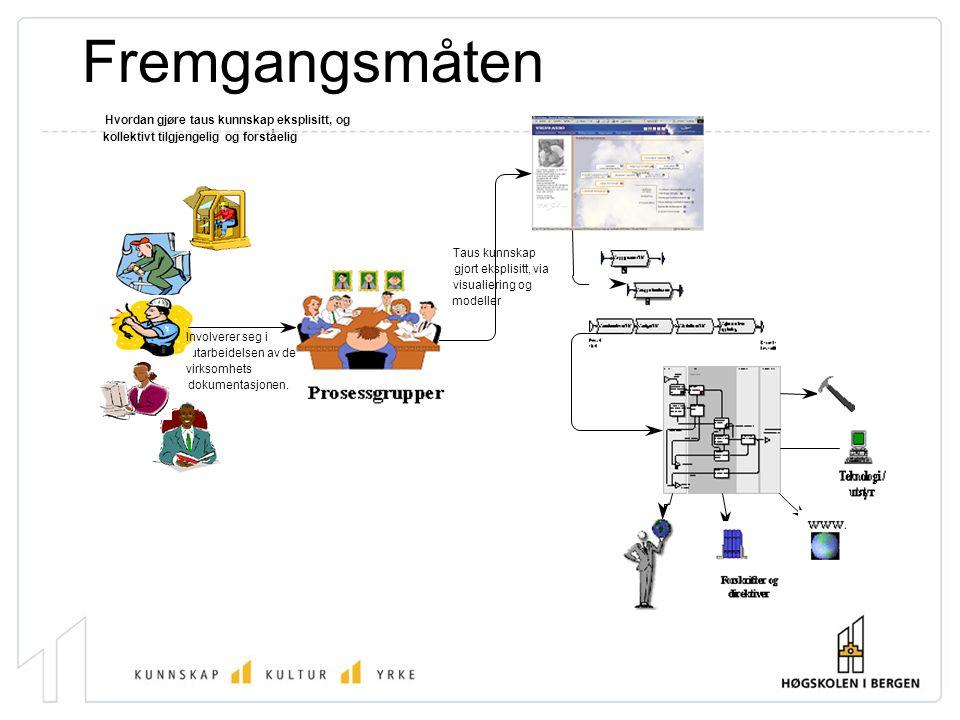 Fremgangsmåten utarbeidelsen av den nye Involverer seg i virksomhets dokumentasjonen. gjort eksplisitt, via modeller Taus kunnskap visualiering og Hvo
