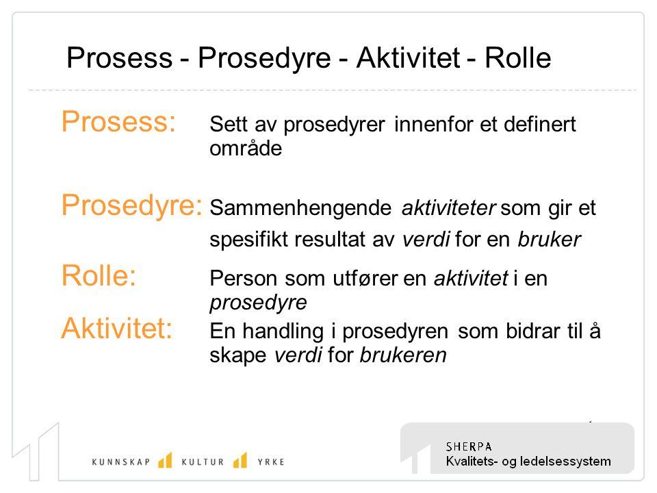 Prosess - Prosedyre - Aktivitet - Rolle Prosess: Sett av prosedyrer innenfor et definert område Prosedyre: Sammenhengende aktiviteter som gir et spesi