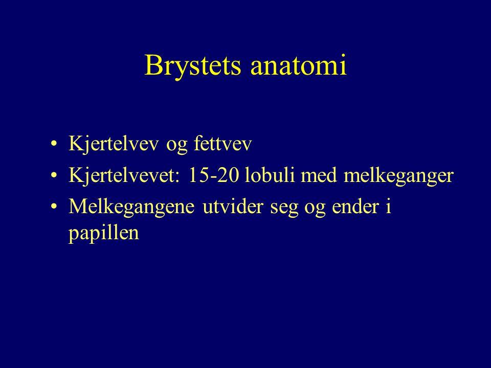 Brystets anatomi Kjertelvev og fettvev Kjertelvevet: 15-20 lobuli med melkeganger Melkegangene utvider seg og ender i papillen