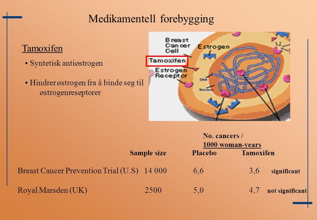 Medikamentell forebygging Tamoxifen Syntetisk antiøstrogen Hindrer østrogen fra å binde seg til østrogenreseptorer Breast Cancer Prevention Trial (U.S
