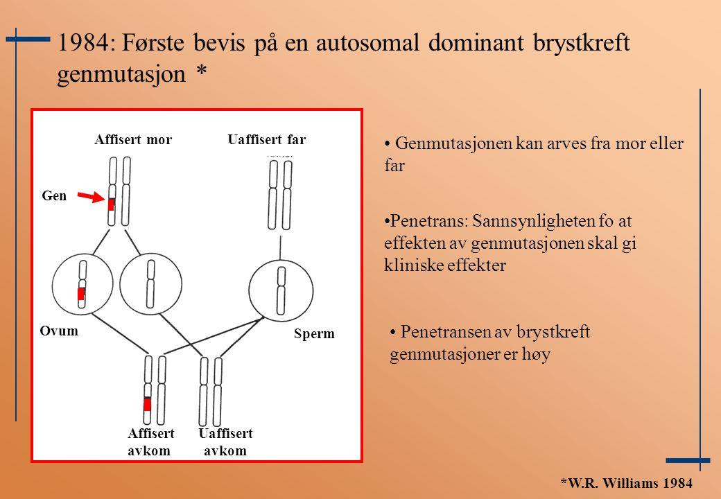 1984: Første bevis på en autosomal dominant brystkreft genmutasjon * Penetrans: Sannsynligheten fo at effekten av genmutasjonen skal gi kliniske effek