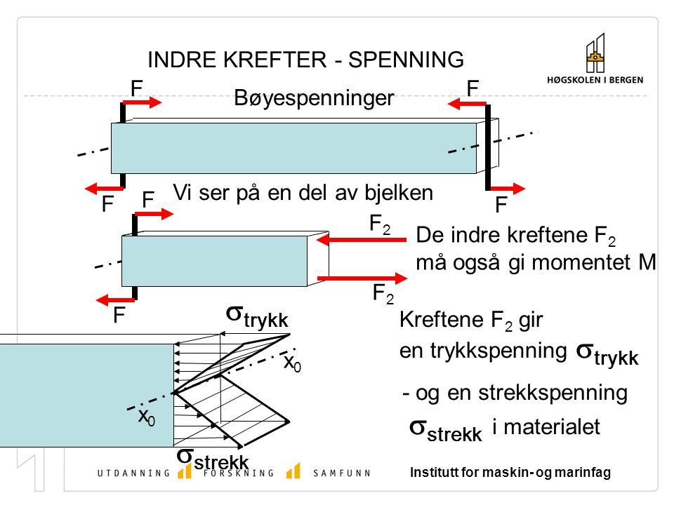 Institutt for maskin- og marinfag INDRE KREFTER - SPENNING M M x0x0 x0x0  strekk  trykk Spenningen øker fra null ved aksen x 0 x 0 gjennom snittflatens tyngdepunkt -til maks.