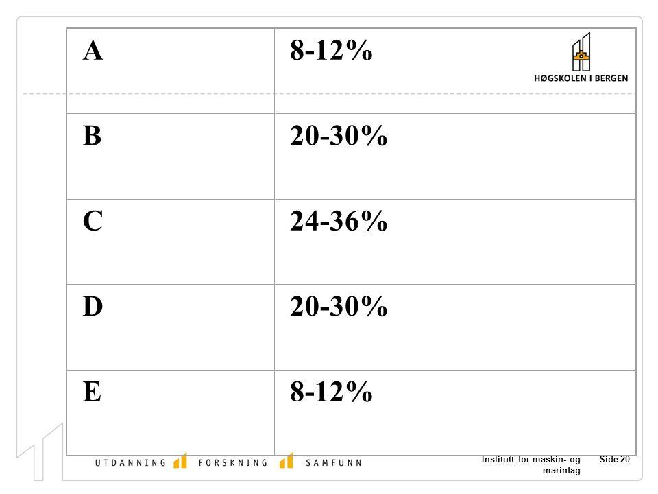 Institutt for maskin- og marinfag Side 20 A8-12% B20-30% C24-36% D20-30% E8-12%