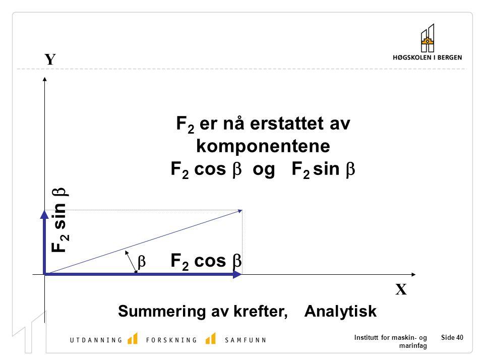 Institutt for maskin- og marinfag Side 40 X Y Summering av krefter, Analytisk  F 2 cos  F 2 sin  F 2 er nå erstattet av komponentene F 2 cos  og F