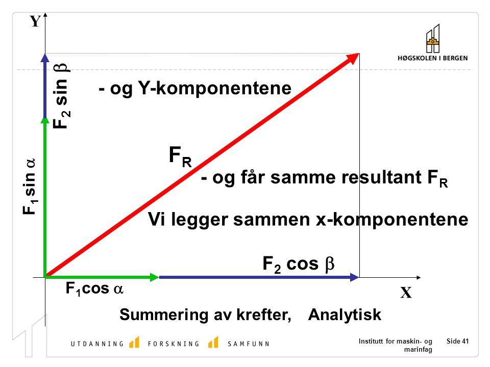 Institutt for maskin- og marinfag Side 41 X Y Summering av krefter, Analytisk Vi legger sammen x-komponentene F 1 cos  F 2 cos  - og Y-komponentene