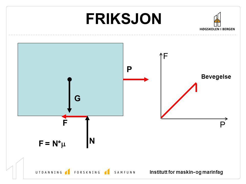 Institutt for maskin- og marinfag FRIKSJON F = N *  Når flatene glir mot hverandre: - er friksjonskraften som virker mot bevegelsen (F) mindre enn den statiske friksjonskraften.