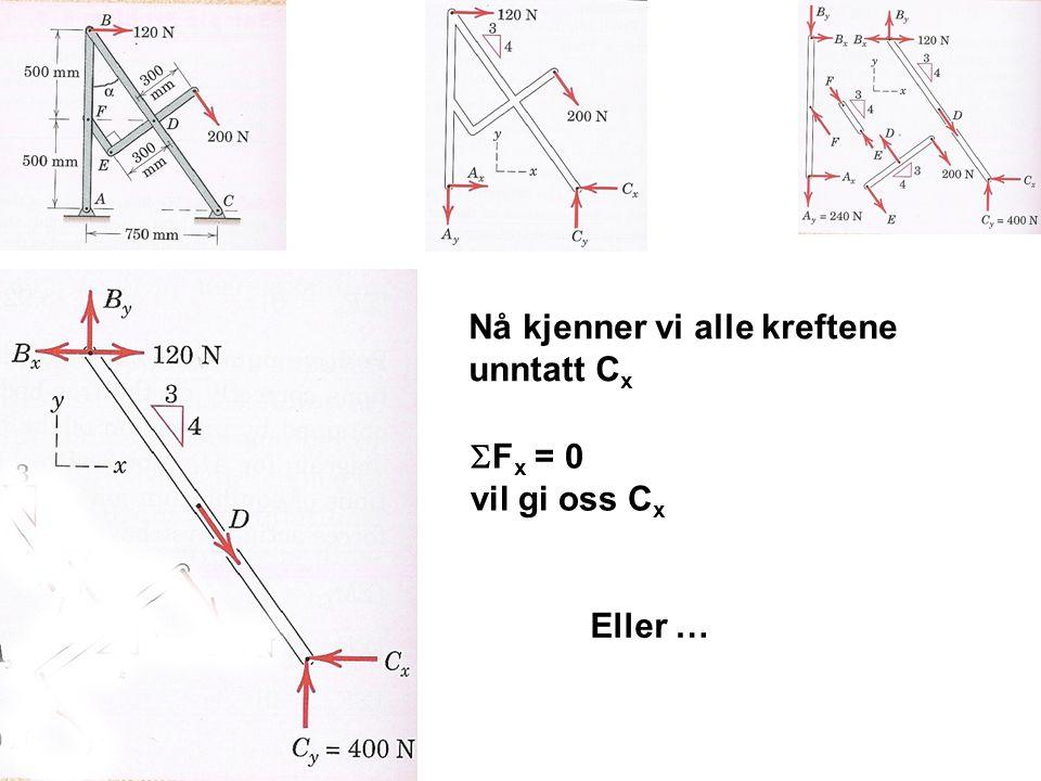 Nå kjenner vi alle kreftene unntatt C x  F x = 0 vil gi oss C x Eller …
