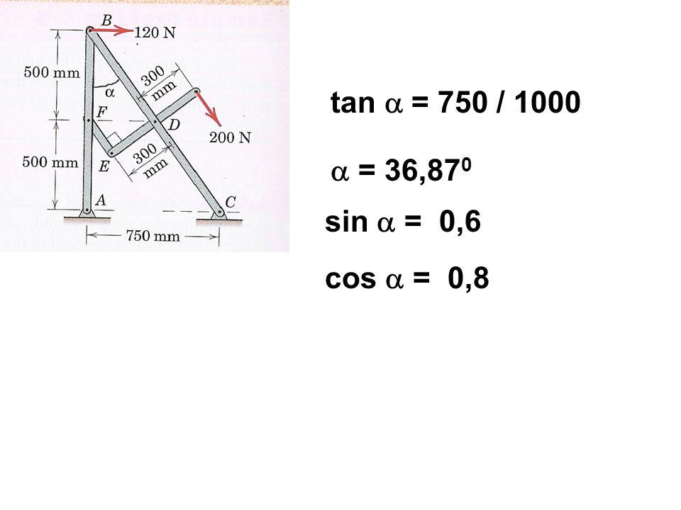 tan  = 750 / 1000  = 36,87 0 cos  = 0,8 sin  = 0,6