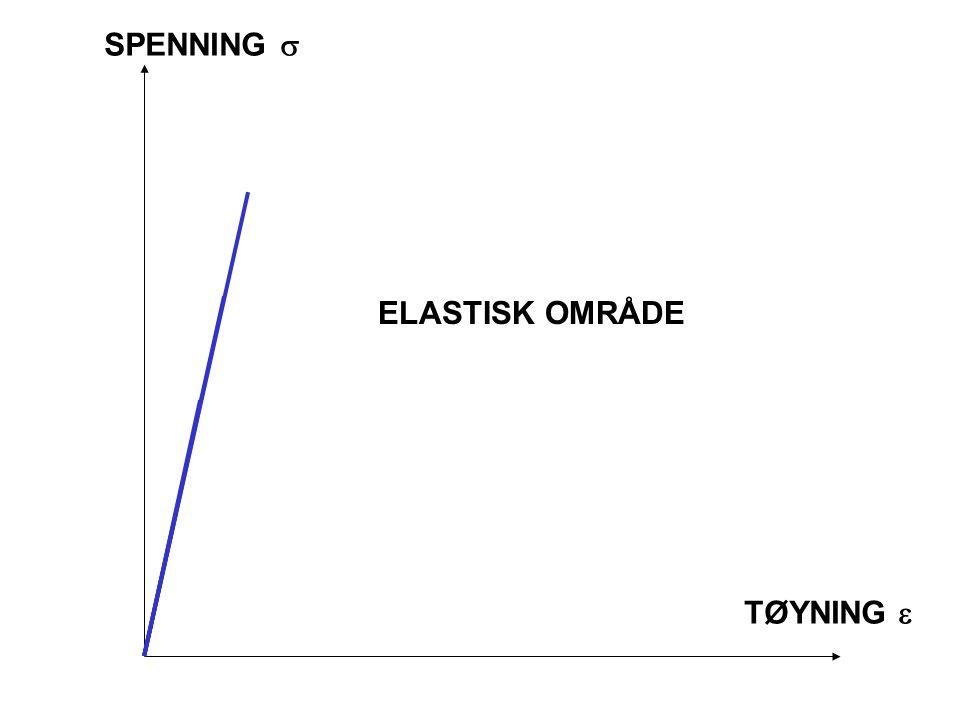 Vi definerer noen begreper Spenning [  (sigma)] = Kraft / flate (N/mm 2 ) Tøyning [  (epsilon)] = Forlengelse / Opprinnelig målelengde (mm/mm) Så la