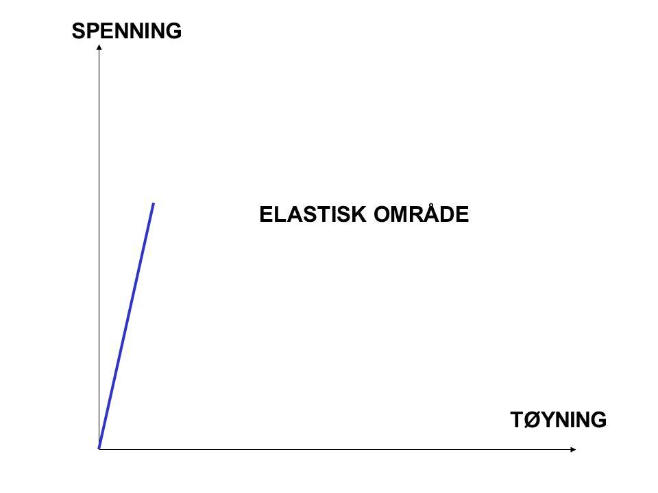 SPENNING  TØYNING  ELASTISK OMRÅDE