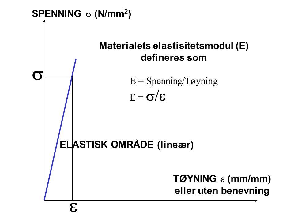 Vi definerer forholdet mellom spenning og tøyning (1/k) som materialets ELASTISITETSMODUL